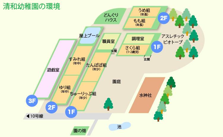 園の施設 見取り図
